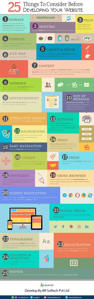 25 Things to Consider Before Developing a Website