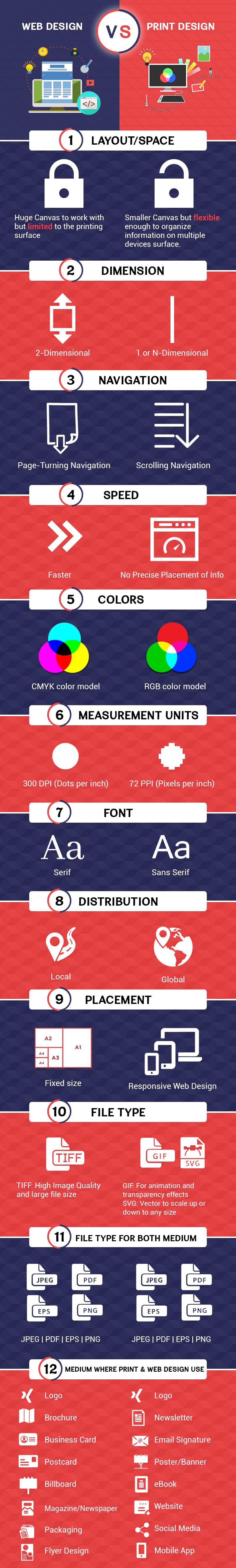 Web Design vs Print Design
