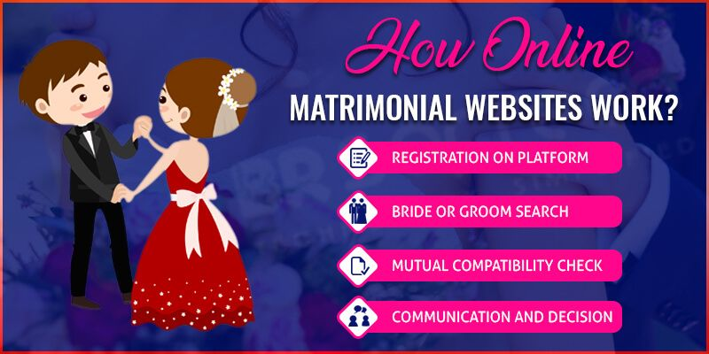How Matrimony Industry is Growing with Online Matrimonial
