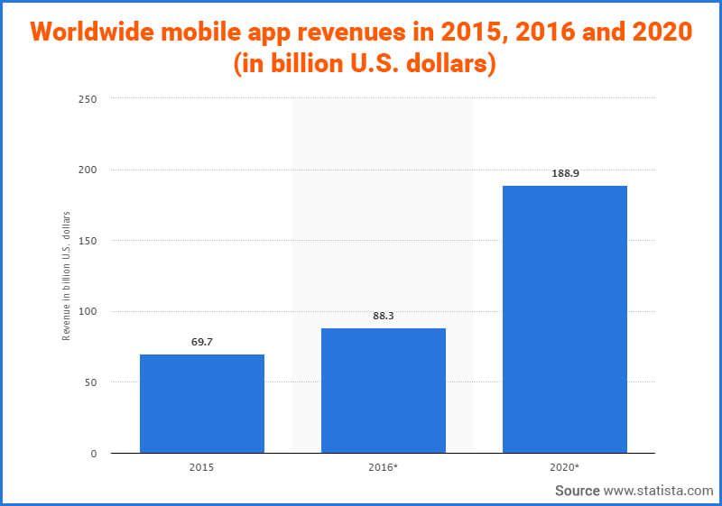 Worldwide mobile app revenues