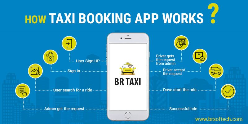 How Taxi Booking App Works?