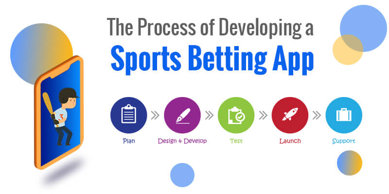 The Process of Developing a Sports Betting App.