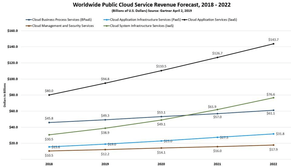 Gartner predicts the worldwide public cloud service market
