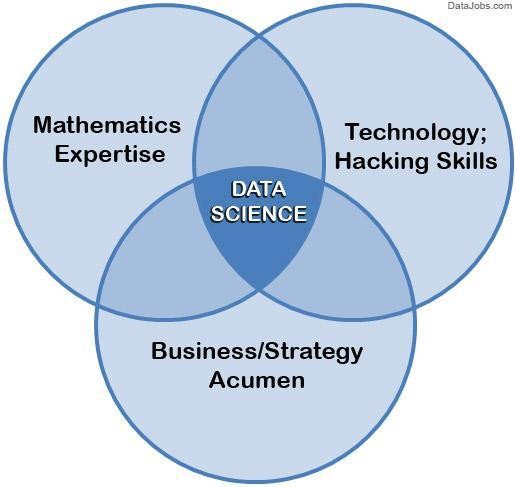 online course to learn Data Science