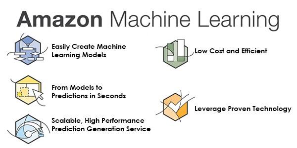 Amazon Machine Learning Framework