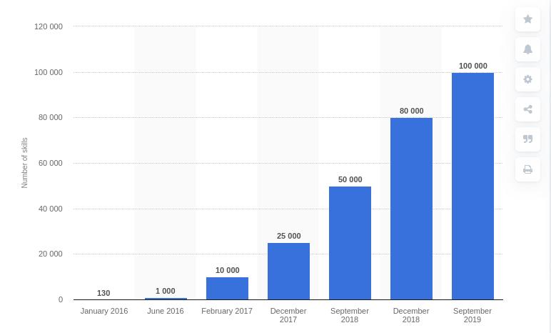 Alexa skill graph