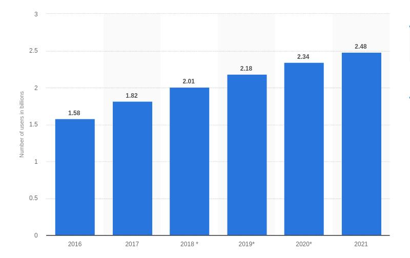 statistics of telegram