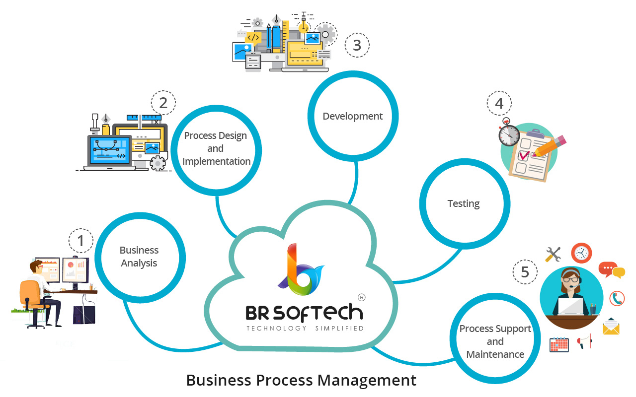 business process img
