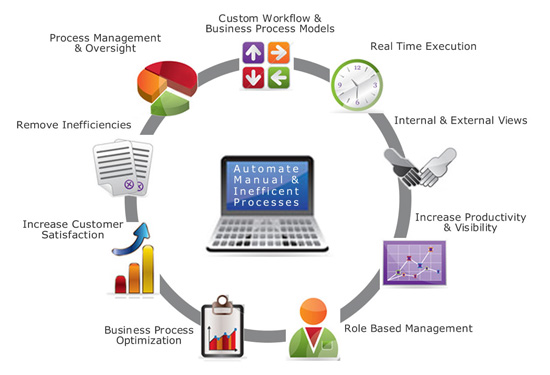 Image result for Custom Business Process Management