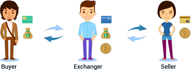 How to Start Bitcoin Exchange?